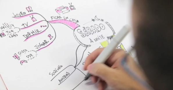 Tudo sobre Mapas Mentais: Como planejar melhor com Mapas Mentais?