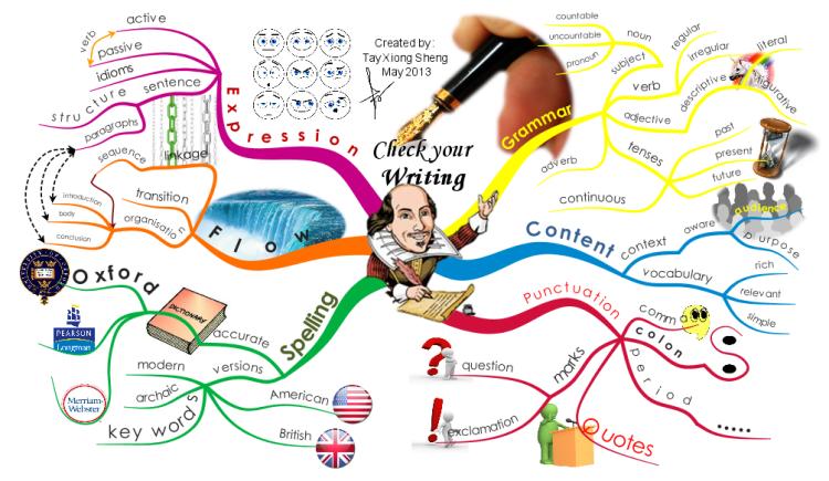 Como os Mapas Mentais podem ajudar a aprender mais?