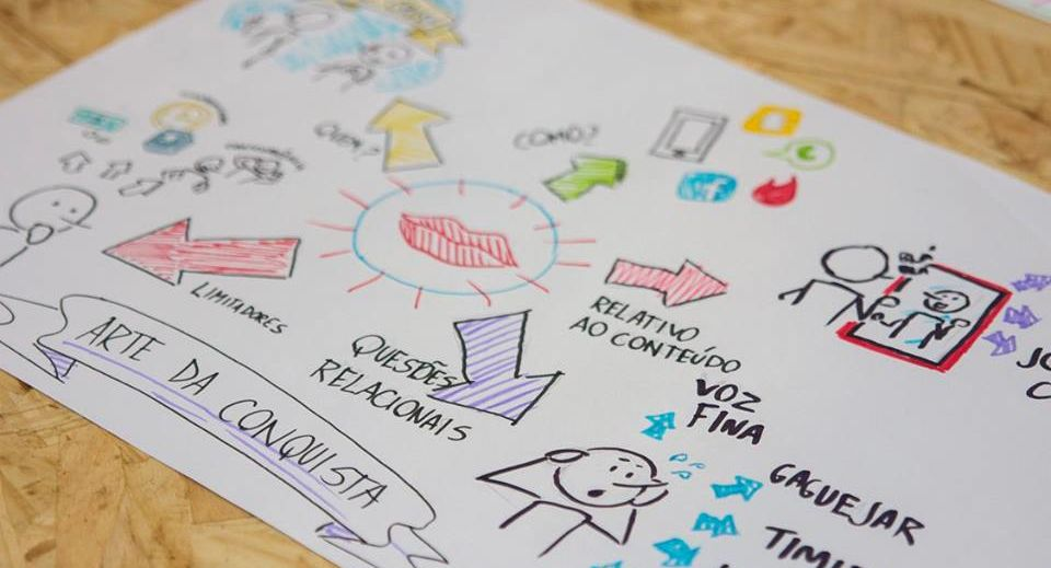 O que é Visual Thinking ou Pensamento Visual?