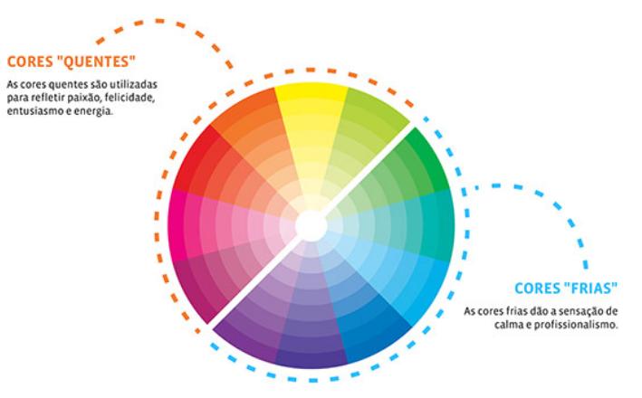 Infográfico A Psicologia das Cores